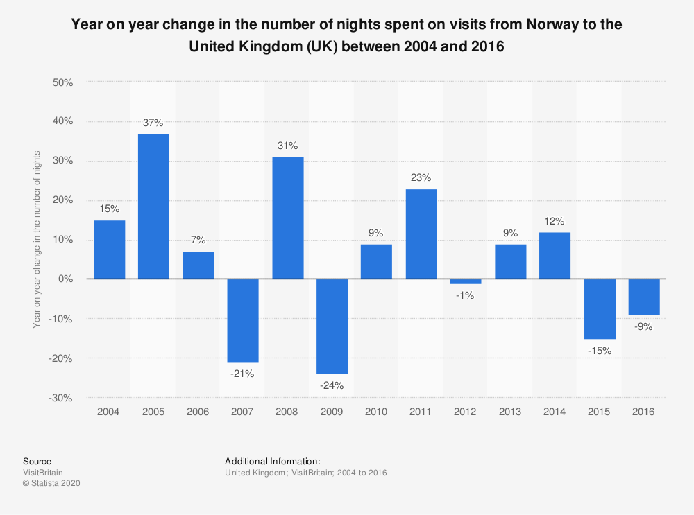 Statistic: Year on year change in the number of nights spent on visits from Norway to the United Kingdom (UK) between 2004 and 2016   Statista