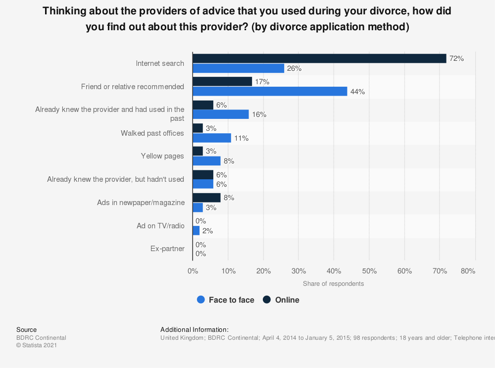 Statistic: Thinking about the providers of advice that you used during your divorce, how did you find out about this provider? (by divorce application method) | Statista