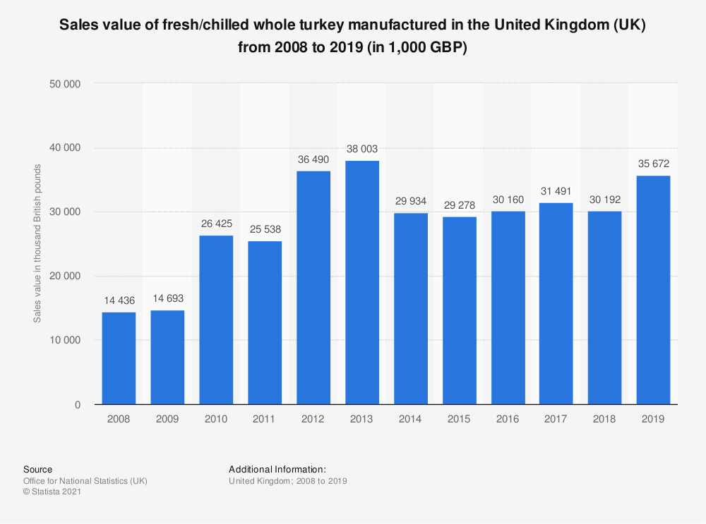 Statistic: Sales value of fresh/chilled whole turkey manufactured in the United Kingdom (UK) from 2008 to 2018 (in 1,000 GBP) | Statista