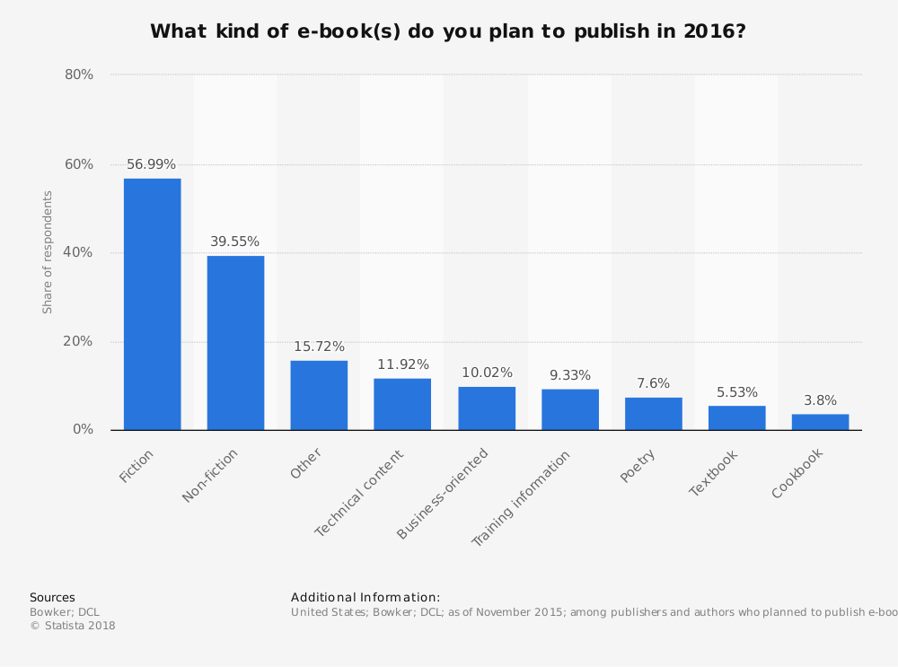 Statistic: What kind of e-book(s) do you plan to publish in 2016? | Statista