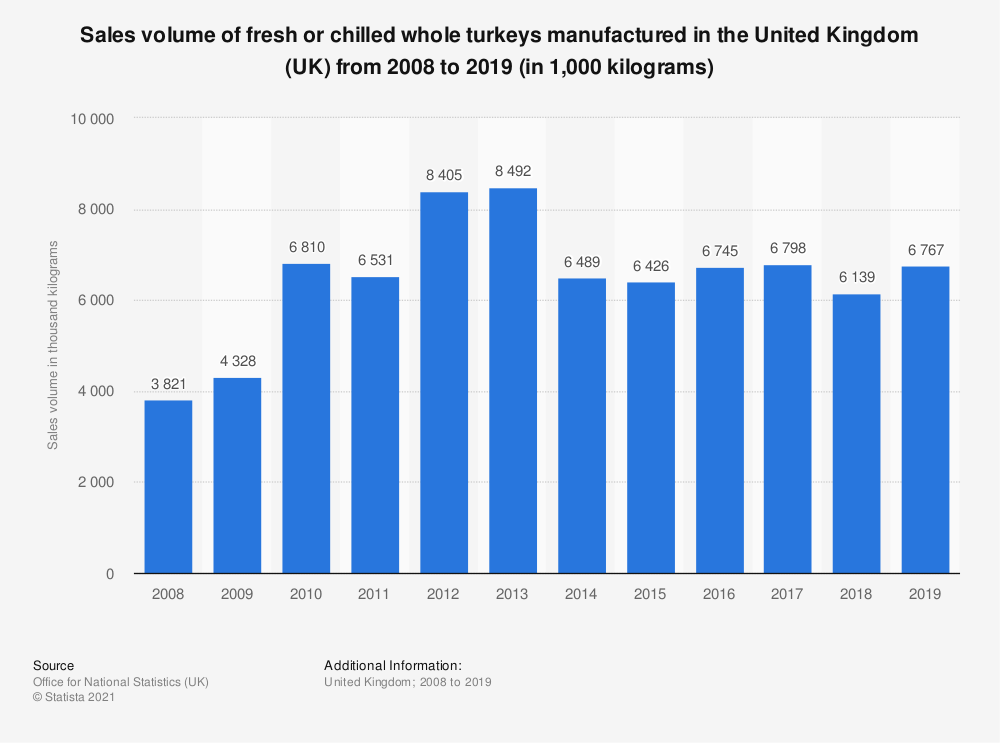 Statistic: Sales volume of fresh or chilled whole turkeys manufactured in the United Kingdom (UK) from 2008 to 2018 (in 1,000 kilograms) | Statista