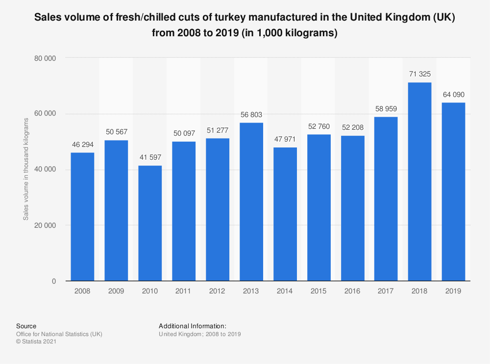 Statistic: Sales volume of fresh/chilled cuts of turkey manufactured in the United Kingdom (UK) from 2008 to 2017 (in 1,000 kilograms) | Statista