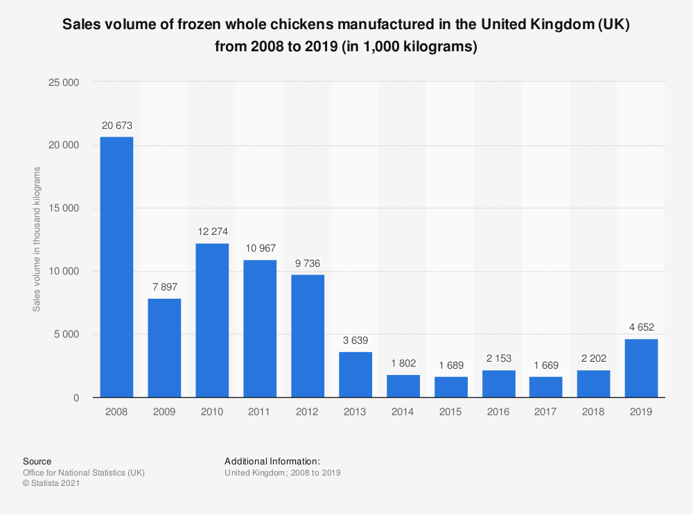 Statistic: Sales volume of frozen whole chickens manufactured in the United Kingdom (UK) from 2008 to 2018 (in 1,000 kilograms)   Statista