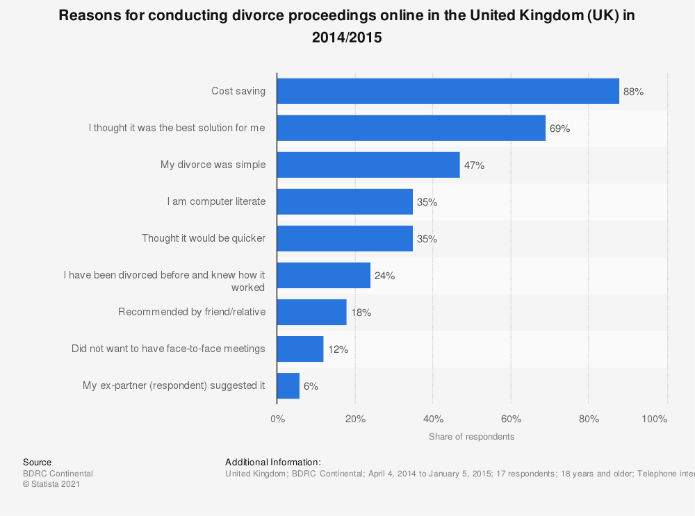 Statistic: Reasons for conducting divorce proceedings online in the United Kingdom (UK) in 2014/2015 | Statista