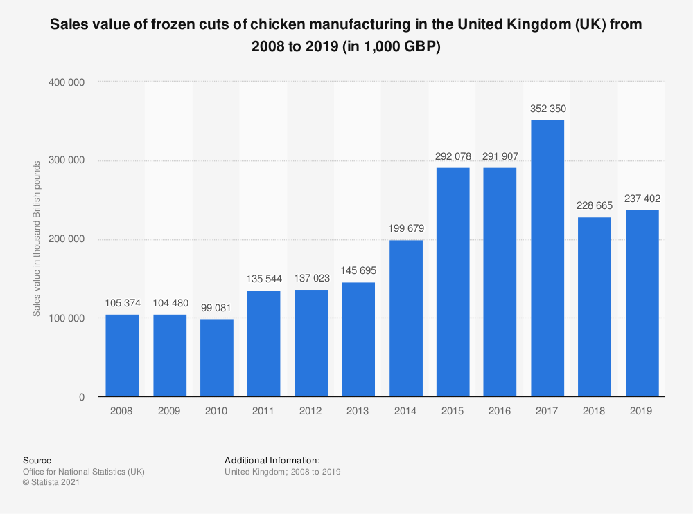 Statistic: Sales value of frozen cuts of chicken manufacturing in the United Kingdom (UK) from 2008 to 2018 (in 1,000 GBP) | Statista