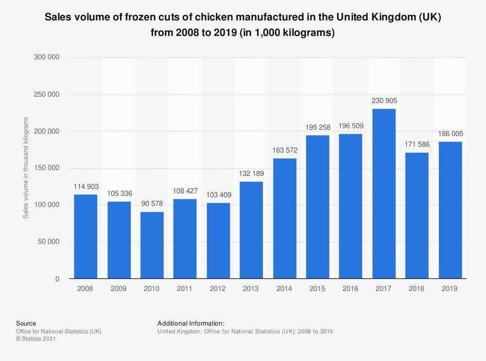 Statistic: Sales volume of frozen cuts of chicken manufactured in the United Kingdom (UK) from 2008 to 2018 (in 1,000 kilograms) | Statista