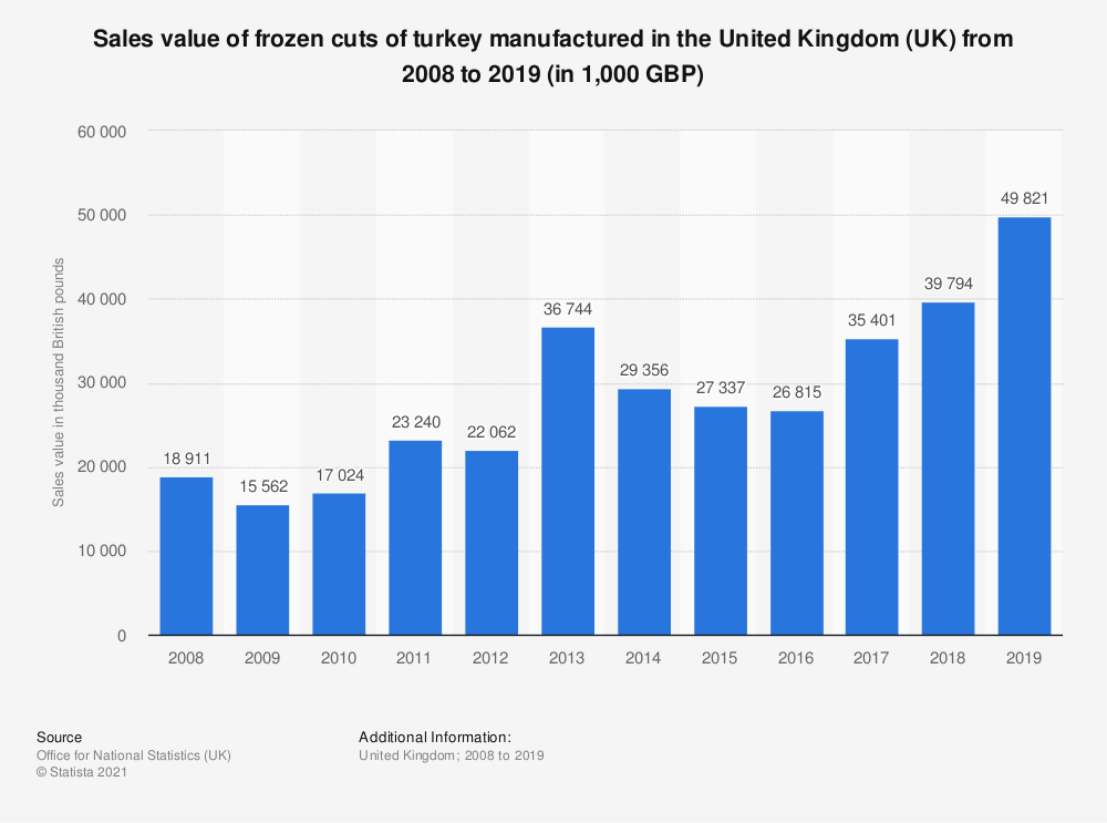 Statistic: Sales value of frozen cuts of turkey manufactured in the United Kingdom (UK) from 2008 to 2019 (in 1,000 GBP)   Statista