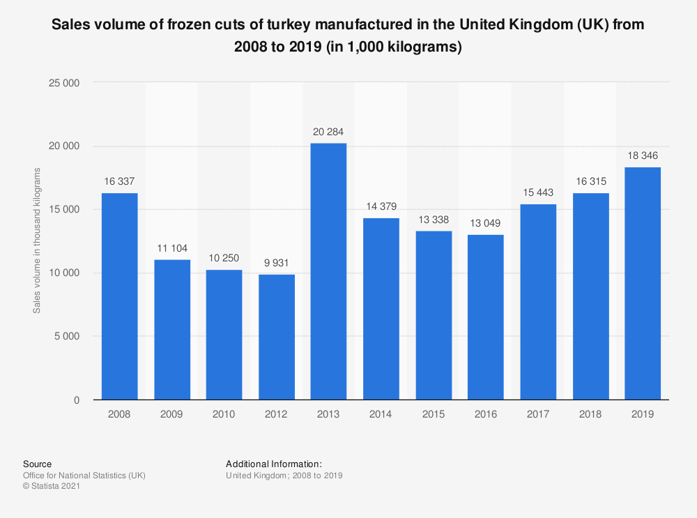 Statistic: Sales volume of frozen cuts of turkey manufactured in the United Kingdom (UK) from 2008 to 2018 (in 1,000 kilograms)   Statista