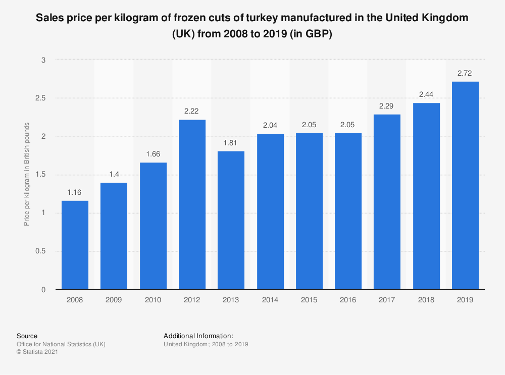 Statistic: Sales price per kilogram of frozen cuts of turkey manufactured in the United Kingdom (UK) from 2008 to 2018 (in GBP) | Statista