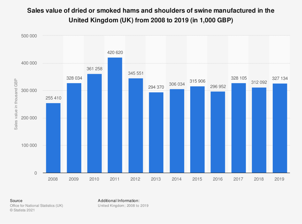 Statistic: Sales value of dried or smoked hams and shoulders of swine manufactured in the United Kingdom (UK) from 2008 to 2017 (in 1,000 GBP)   Statista