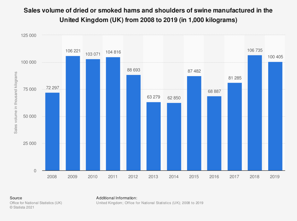 Statistic: Sales volume of dried or smoked hams and shoulders of swine manufactured in the United Kingdom (UK) from 2008 to 2017 (in 1,000 kilograms)   Statista