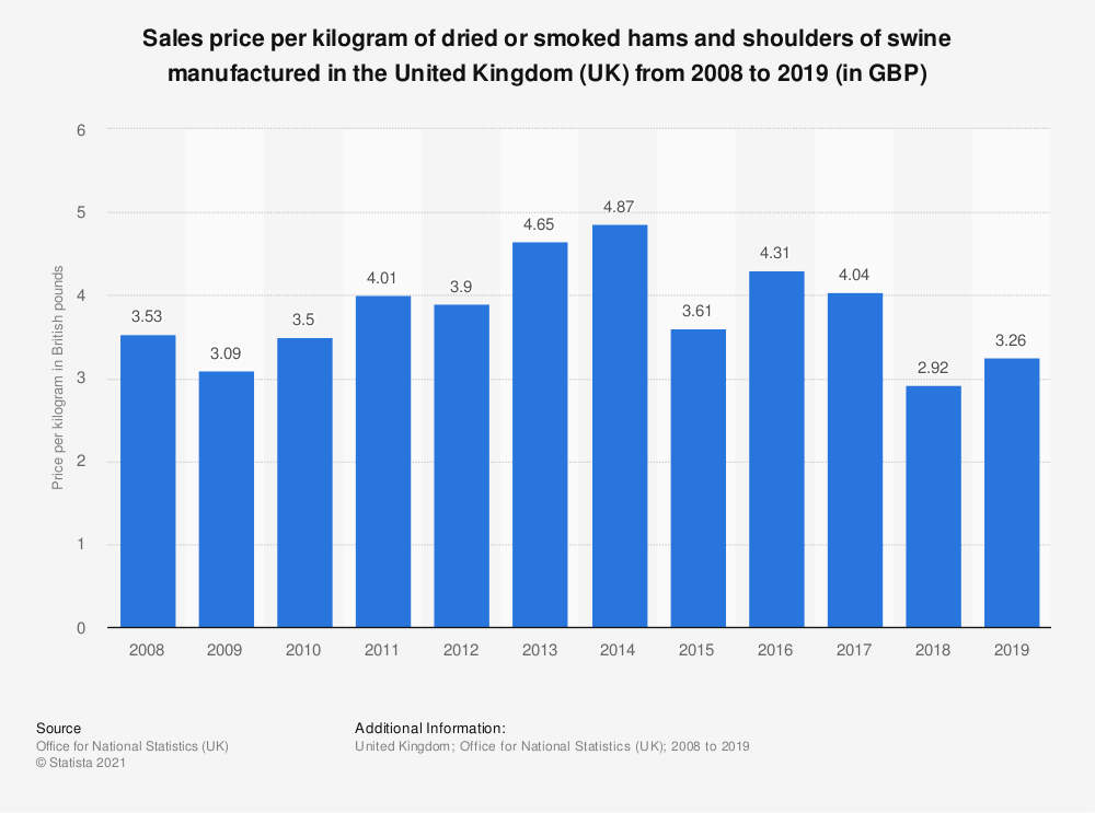 Statistic: Sales price per kilogram of dried or smoked hams and shoulders of swine manufactured in the United Kingdom (UK) from 2008 to 2017 (in GBP) | Statista