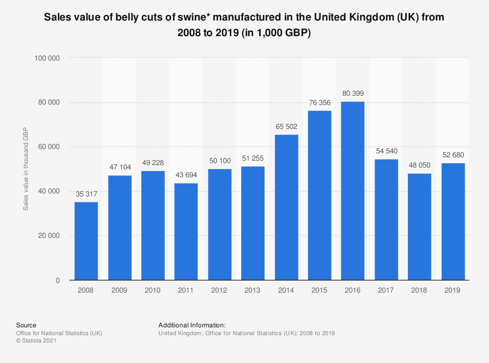 Statistic: Sales value of belly cuts of swine* manufactured in the United Kingdom (UK) from 2008 to 2017 (in 1,000 GBP)   Statista