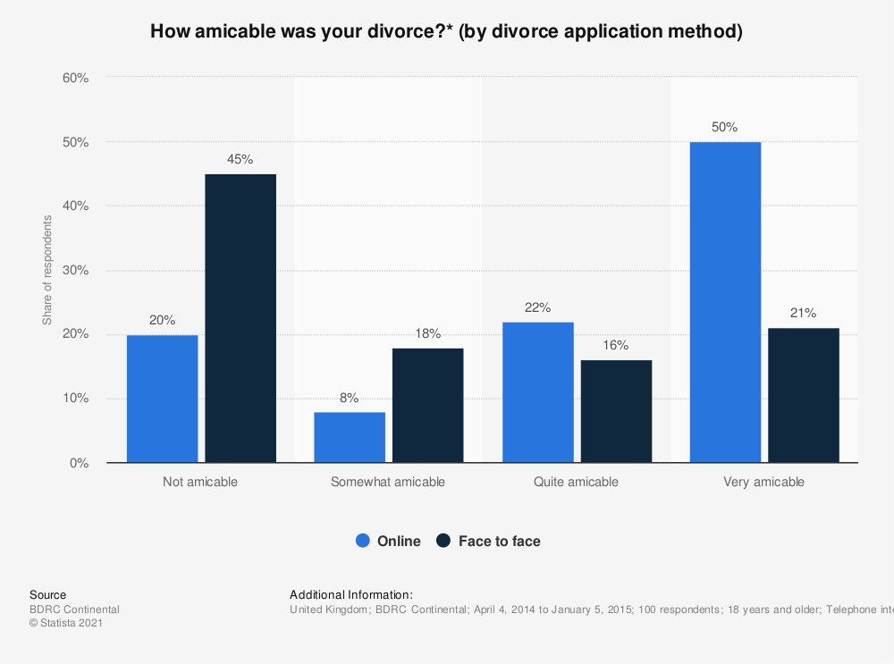 Statistic: How amicable was your divorce?* (by divorce application method)   Statista