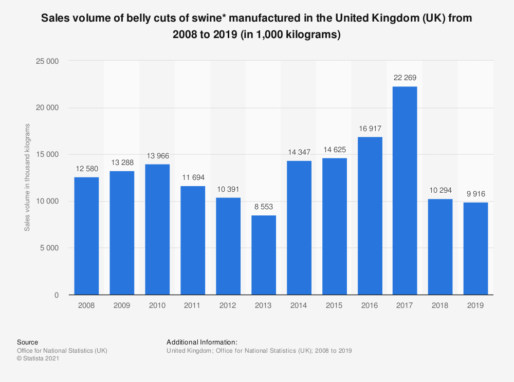 Statistic: Sales volume of belly cuts of swine* manufactured in the United Kingdom (UK) from 2008 to 2017 (in 1,000 kilograms) | Statista