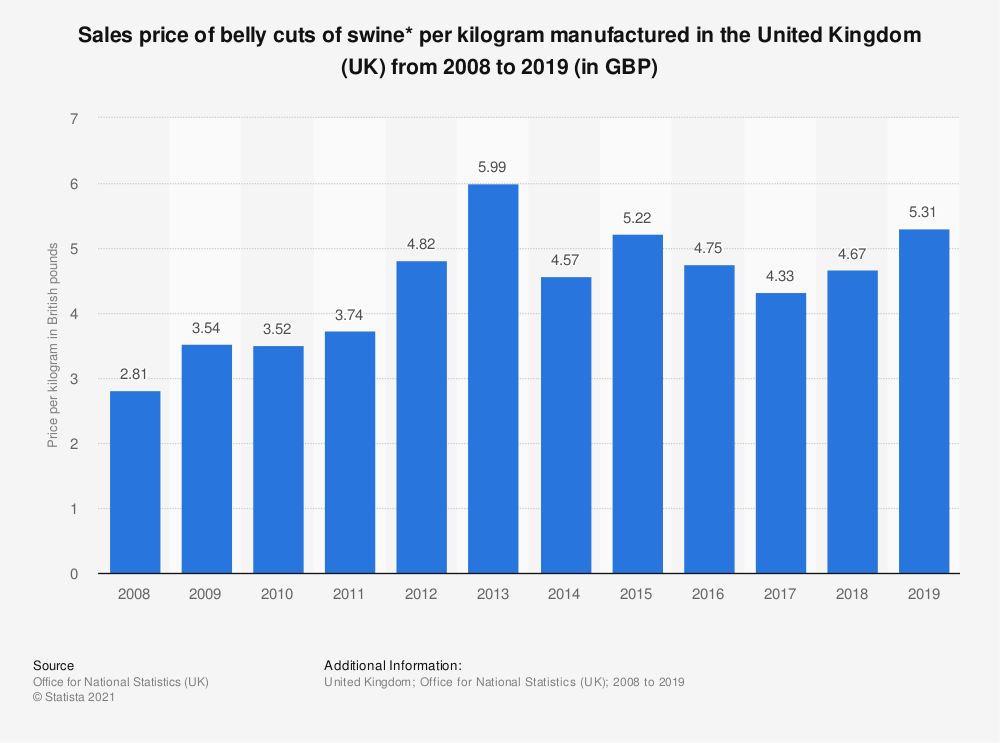 Statistic: Sales price of belly cuts of swine* per kilogram manufactured in the United Kingdom (UK) from 2008 to 2017 (in GBP) | Statista