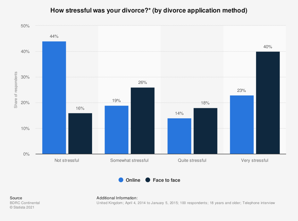 Statistic: How stressful was your divorce?* (by divorce application method) | Statista