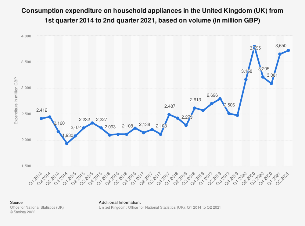 Statistic: Consumption expenditure on household appliances in the United Kingdom (UK) from 1st quarter 2014 to 1st quarter 2018, based on volume* (in million GBP) | Statista