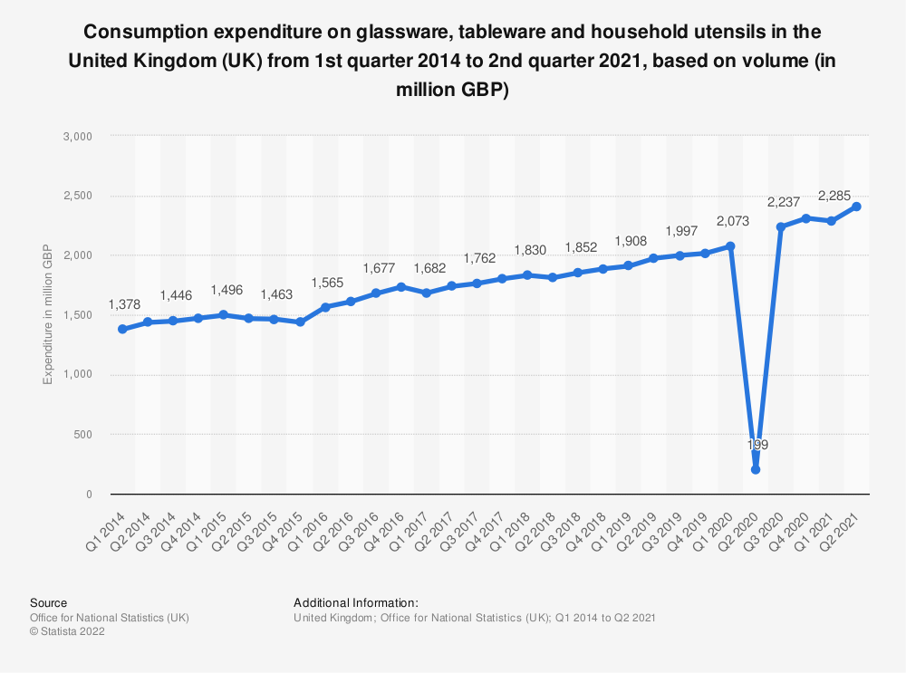 Statistic: Consumption expenditure on glassware, tableware and household utensils in the United Kingdom (UK) from 1st quarter 2014 to 3rd quarter 2020, based on volume (in million GBP) | Statista