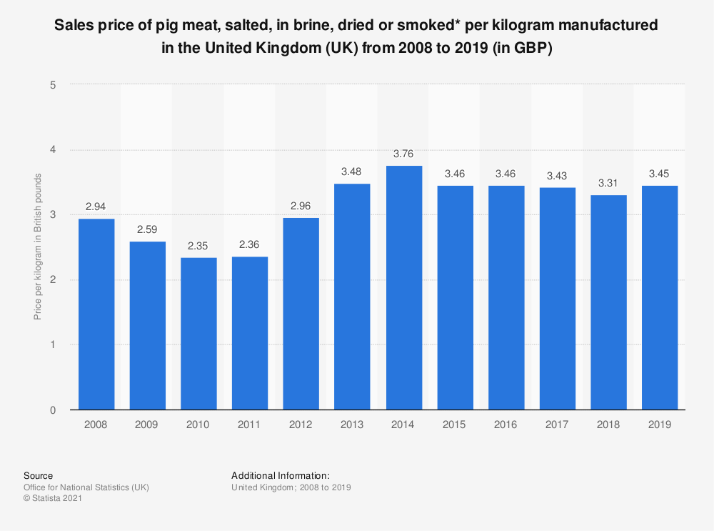 Statistic: Sales price of pig meat, salted, in brine, dried or smoked* per kilogram manufactured in the United Kingdom (UK) from 2008 to 2018 (in GBP) | Statista