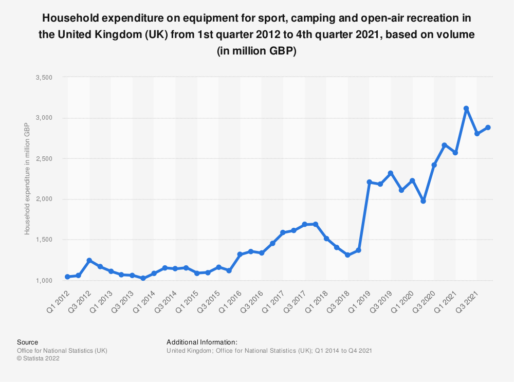 Statistic: Consumption expenditure on equipment for sport, camping and open-air recreation in the United Kingdom (UK) from 1st quarter 2014 to 1st quarter 2018, based on volume* (in million GBP) | Statista