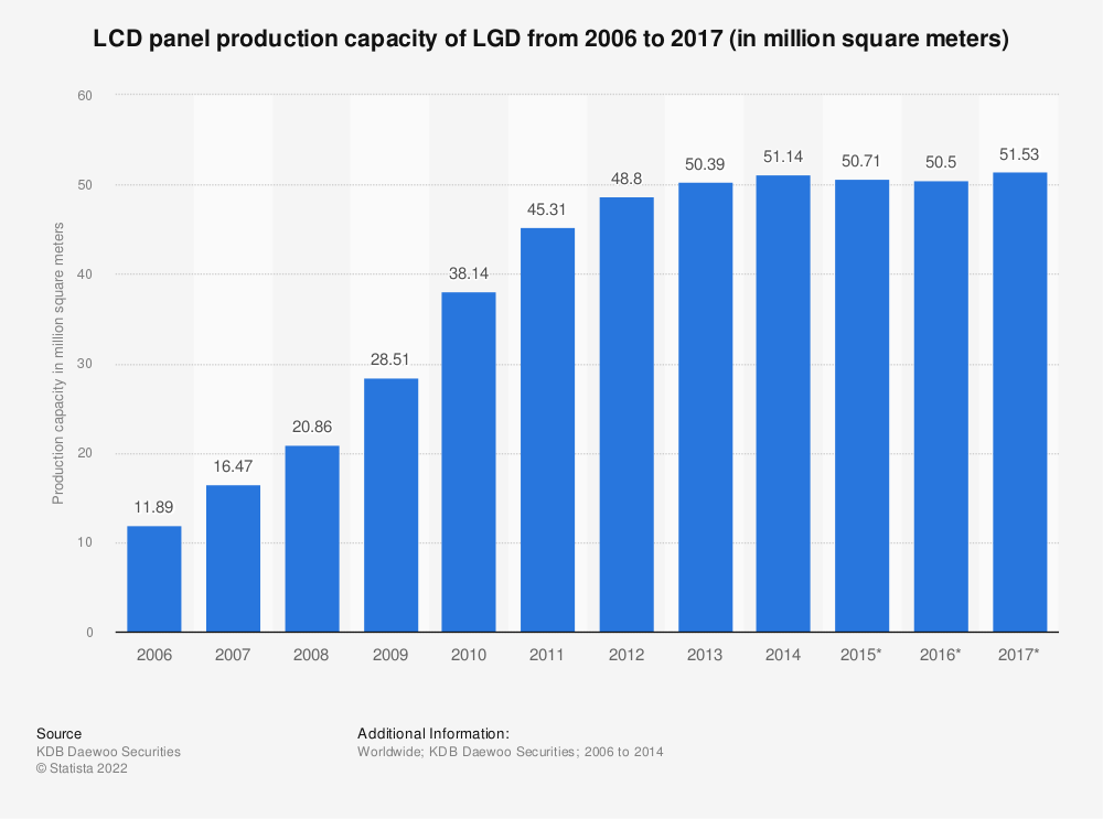Statistic: LCD panel production capacity of LGD from 2006 to 2017 (in million square meters) | Statista