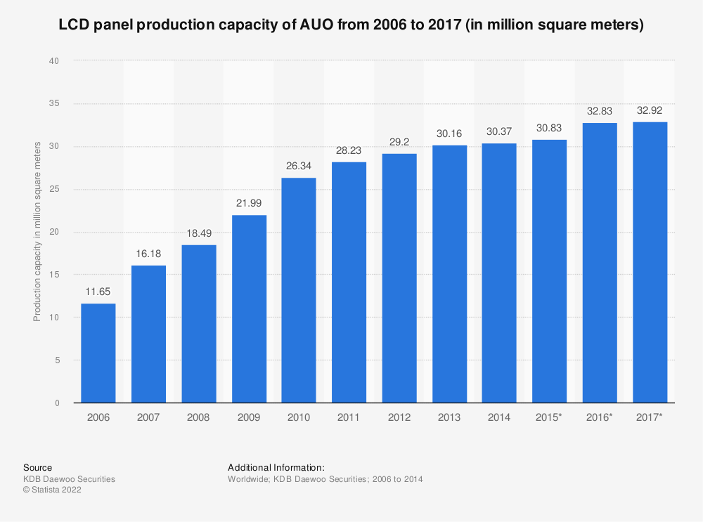 Statistic: LCD panel production capacity of AUO from 2006 to 2017 (in million square meters)   Statista