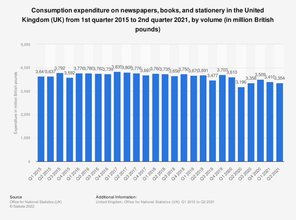Statistic: Consumption expenditure on newspapers, books and stationery in the United Kingdom (UK) from 1st quarter 2014 to 1st quarter 2019, based on volume* (in million GBP) | Statista