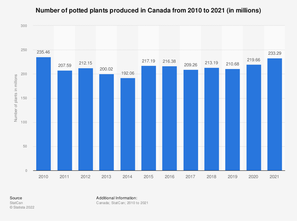 Statistic: Number of potted plants produced in Canada from 2010 to 2019 (in millions) | Statista
