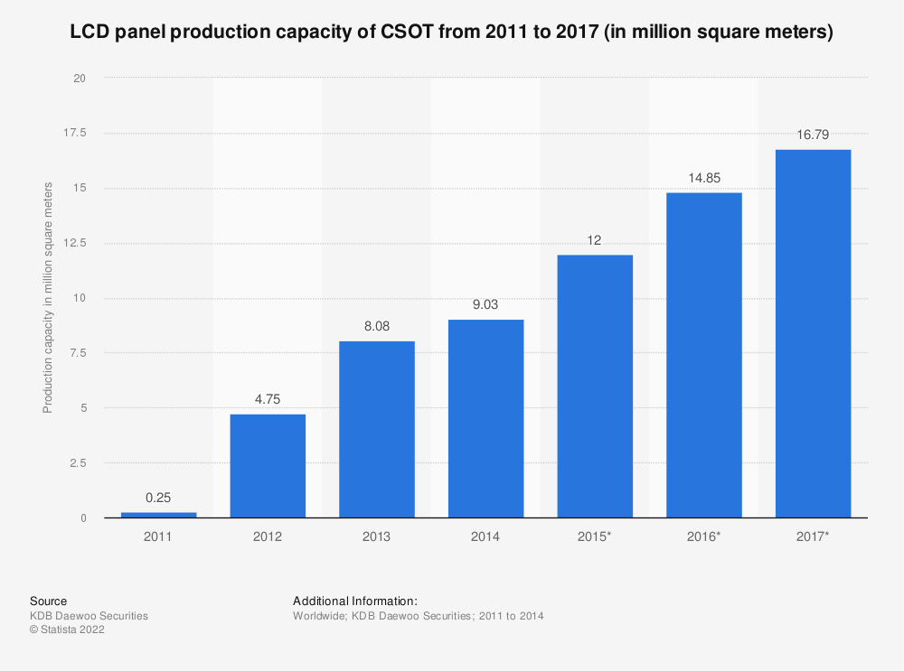 Statistic: LCD panel production capacity of CSOT from 2011 to 2017 (in million square meters) | Statista