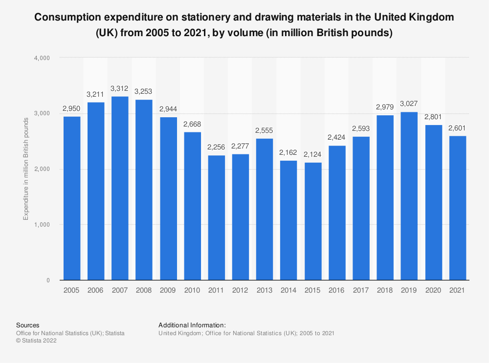 Statistic: Consumption expenditure on stationery and drawing materials in the United Kingdom (UK) from 2005 to 2019, based on volume* (in million GBP) | Statista