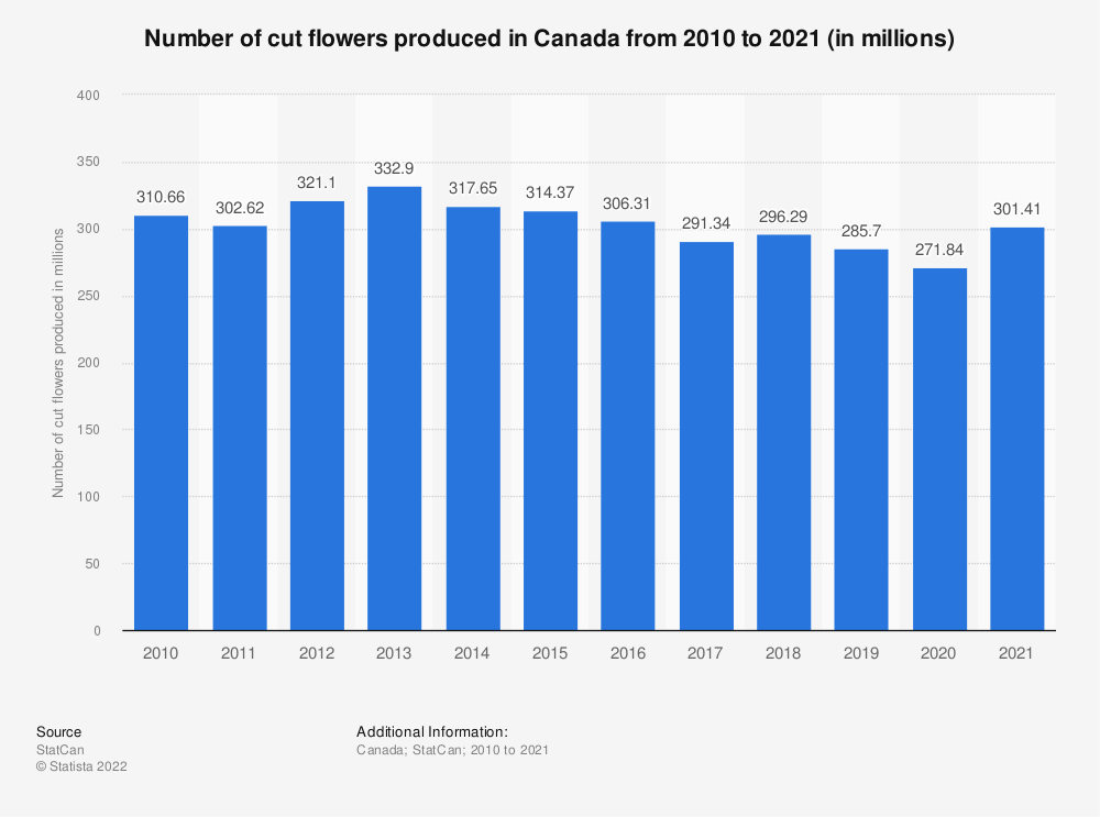 Statistic: Number of cut flowers produced in Canada from 2010 to 2018 (in millions) | Statista