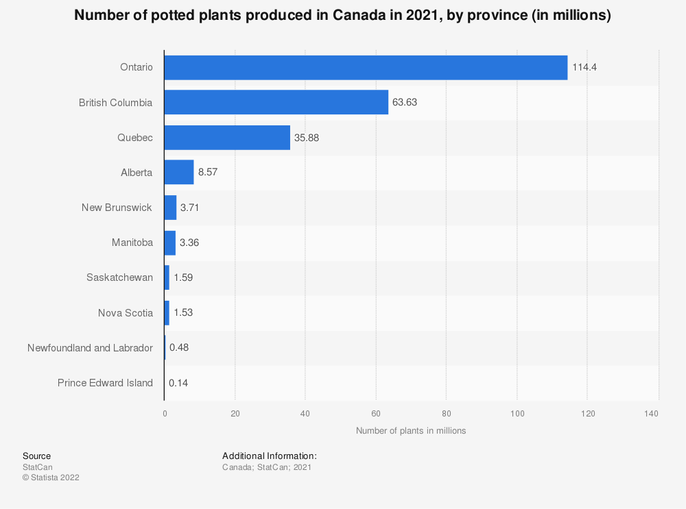 Statistic: Number of potted plants produced in Canada in 2018, by province (in millions) | Statista