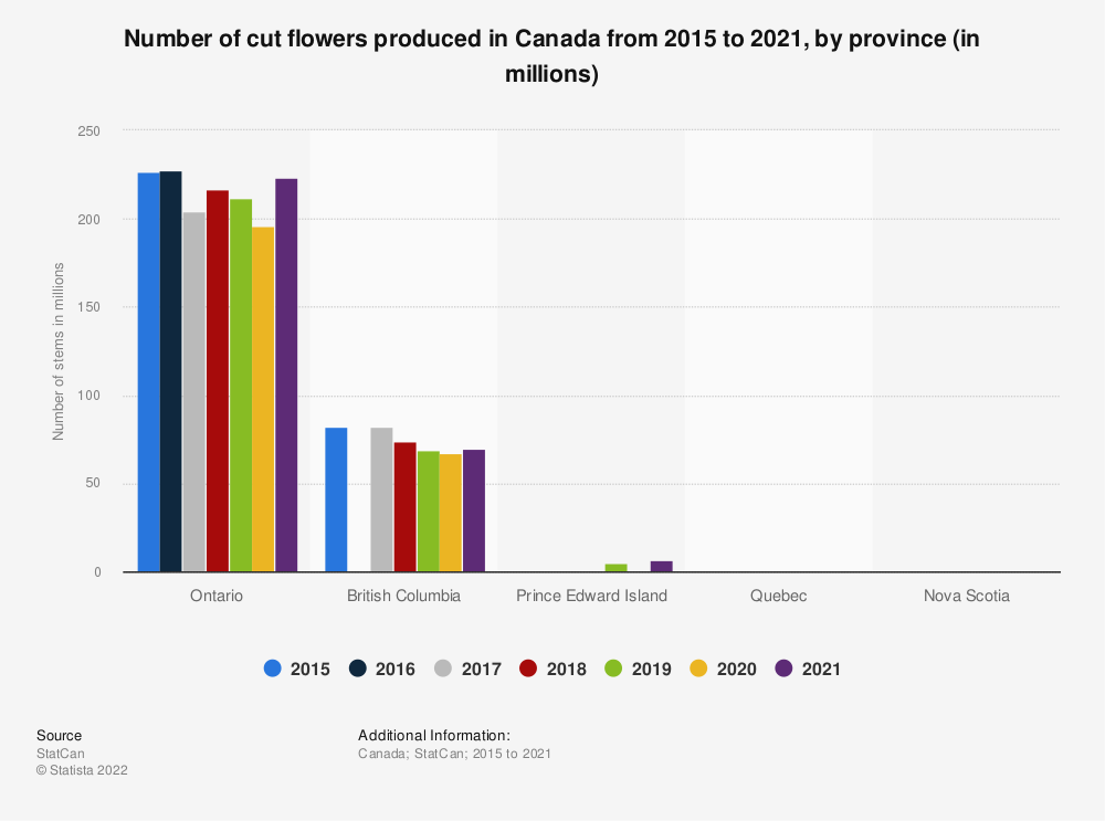 Statistic: Number of cut flowers produced in Canada from 2015 to 2019, by province (in millions) | Statista