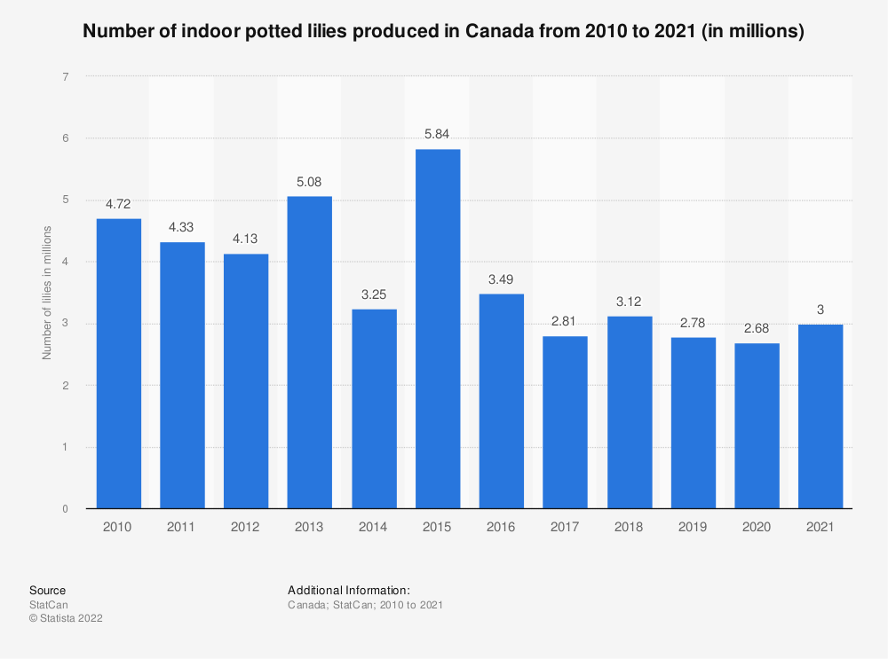 Statistic: Number of indoor potted lilies produced in Canada from 2010 to 2019 (in millions) | Statista
