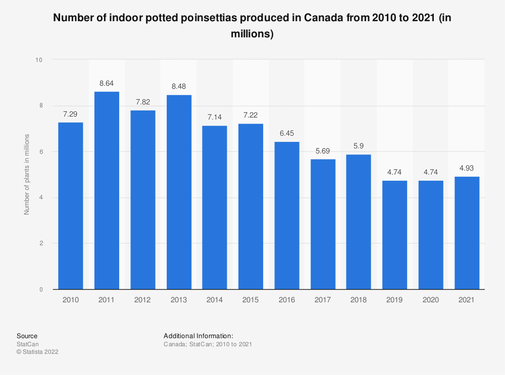 Statistic: Number of indoor potted poinsettias produced in Canada from 2010 to 2019 (in millions) | Statista