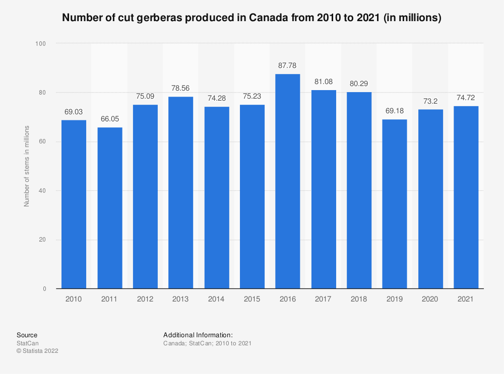 Statistic: Number of cut gerbera stems produced in Canada from 2010 to 2018 (in millions) | Statista