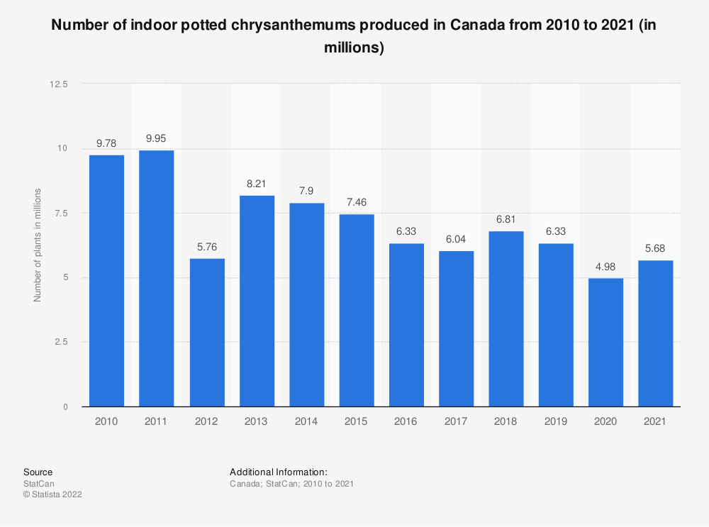 Statistic: Number of indoor potted chrysanthemums produced in Canada from 2010 to 2018 (in millions) | Statista