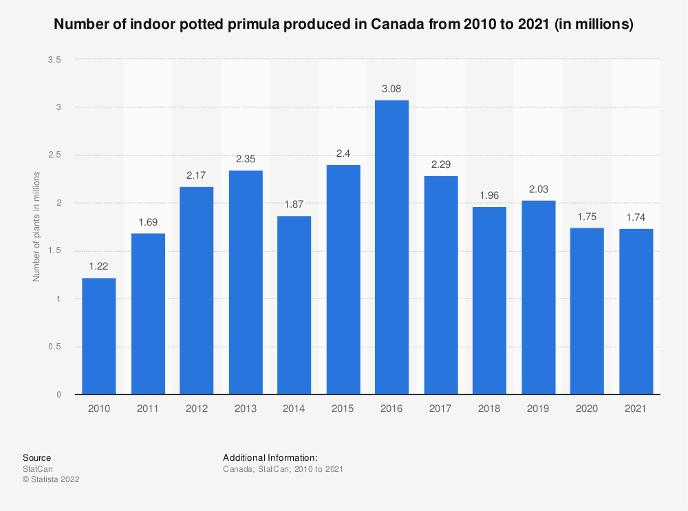Statistic: Number of indoor potted primula produced in Canada from 2010 to 2019 (in millions) | Statista
