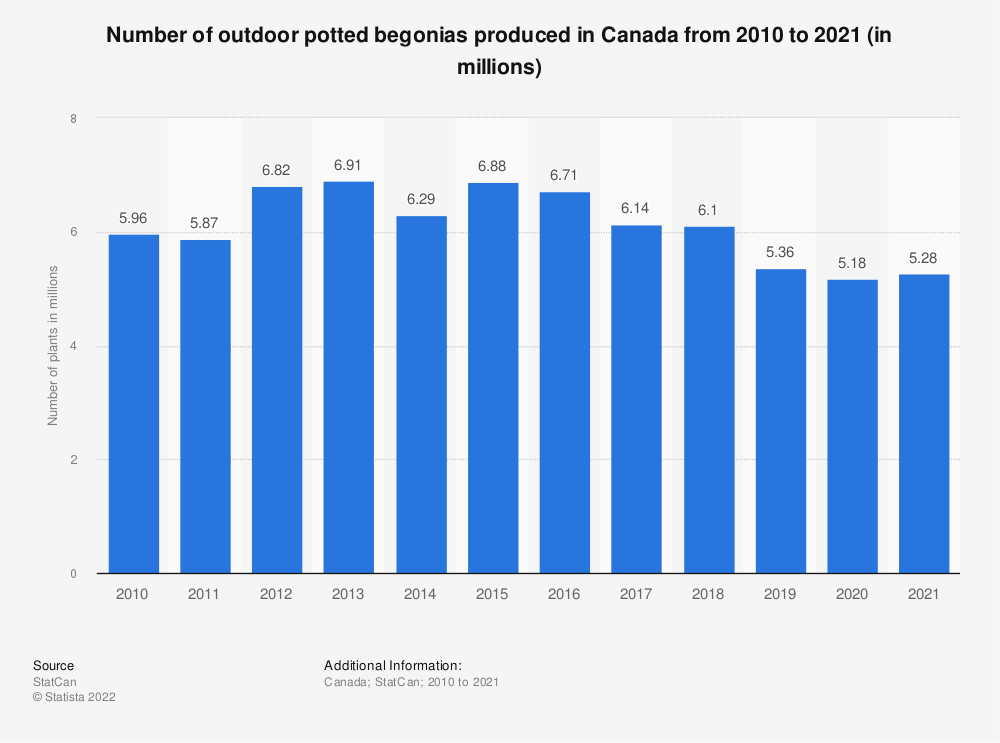 Statistic: Number of outdoor potted begonias produced in Canada from 2010 to 2018 (in millions) | Statista