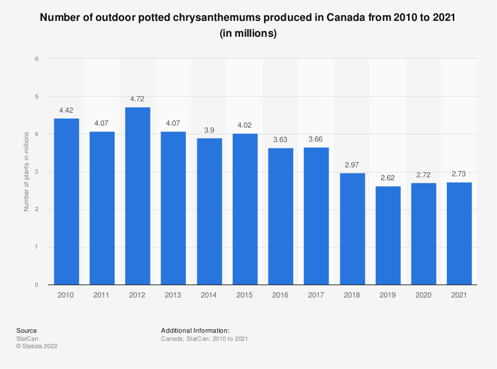 Statistic: Number of outdoor potted chrysanthemums produced in Canada from 2010 to 2018 (in millions) | Statista