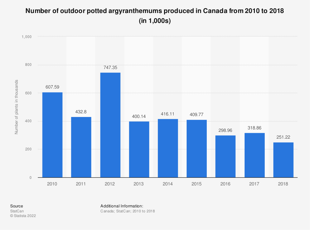 Statistic: Number of outdoor potted argyranthemums produced in Canada from 2010 to 2018 (in 1,000s)   Statista