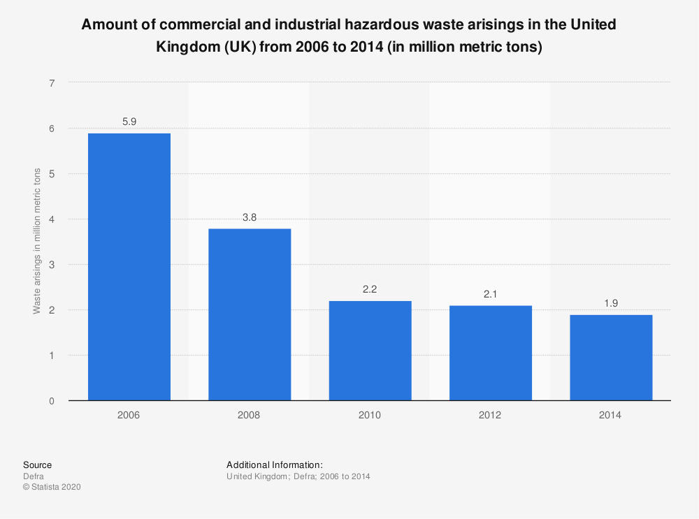 Statistic: Amount of commercial and industrial hazardous waste arisings in the United Kingdom (UK) from 2006 to 2014 (in million metric tons) | Statista