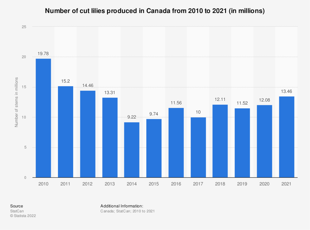 Statistic: Number of cut lily stems produced in Canada from 2010 to 2019 (in millions) | Statista