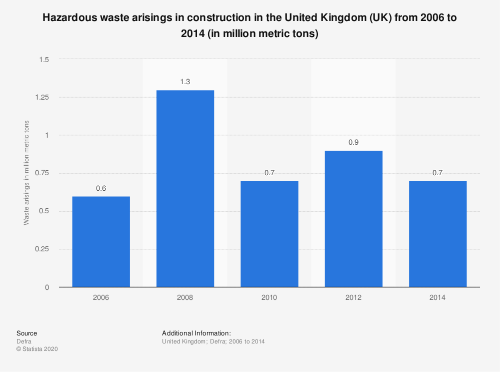 Statistic: Hazardous waste arisings in construction in the United Kingdom (UK) between 2006 and 2014 (in million metric tons) | Statista
