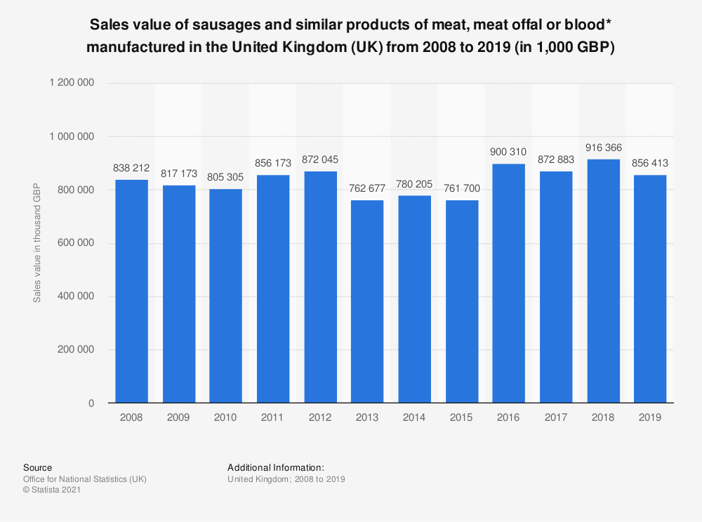 Statistic: Sales value of sausages and similar products of meat, meat offal or blood* manufactured in the United Kingdom (UK) from 2008 to 2019 (in 1,000 GBP)   Statista