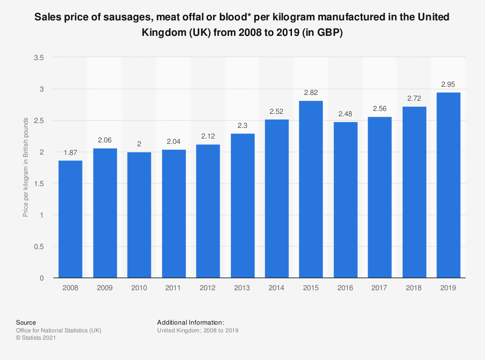 Statistic: Sales price of sausages, meat offal or blood* per kilogram manufactured in the United Kingdom (UK) from 2008 to 2017 (in GBP) | Statista