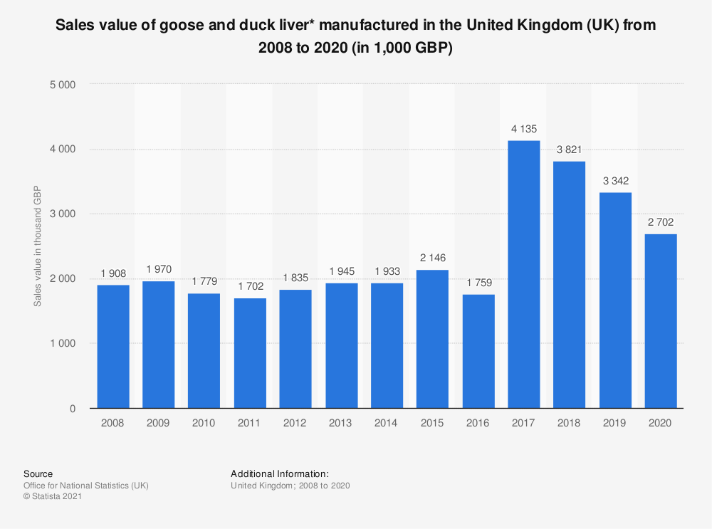 Statistic: Sales value of goose and duck liver* manufactured in the United Kingdom (UK) from 2008 to 2018 (in 1,000 GBP) | Statista