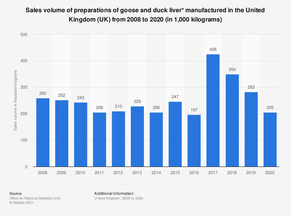 Statistic: Sales volume of preparations of goose and duck liver* manufactured in the United Kingdom (UK) from 2008 to 2017 (in 1,000 kilograms) | Statista