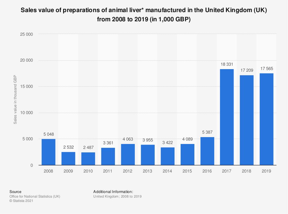 Statistic: Sales value of preparations of animal liver* manufactured in the United Kingdom (UK) from 2008 to 2017 (in 1,000 GBP) | Statista